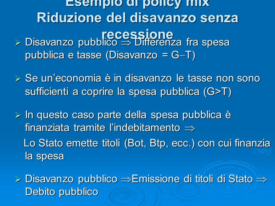 Esempio di policy mix Riduzione del disavanzo senza recessione Disavanzo pubblico Differenza fra spesa pubblica e tasse (Disavanzo = G T) Disavanzo pubblico Differenza fra spesa pubblica e tasse (Disavanzo = G T) Se uneconomia è in disavanzo le tasse non sono sufficienti a coprire la spesa pubblica (G>T) Se uneconomia è in disavanzo le tasse non sono sufficienti a coprire la spesa pubblica (G>T) In questo caso parte della spesa pubblica è finanziata tramite lindebitamento In questo caso parte della spesa pubblica è finanziata tramite lindebitamento Lo Stato emette titoli (Bot, Btp, ecc.) con cui finanzia la spesa Lo Stato emette titoli (Bot, Btp, ecc.) con cui finanzia la spesa Disavanzo pubblico Emissione di titoli di Stato Debito pubblico Disavanzo pubblico Emissione di titoli di Stato Debito pubblico