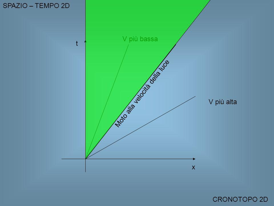 V più alta V più bassa x t Moto alla velocità della luce SPAZIO – TEMPO 2D CRONOTOPO 2D