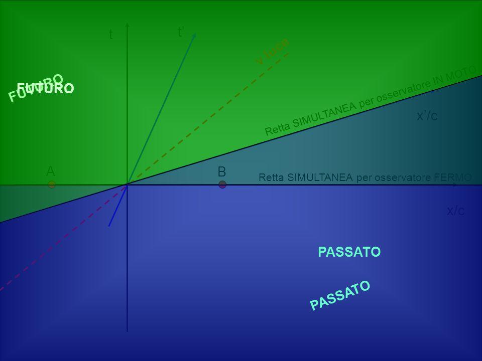 x/c t v luce t x/c A B Retta SIMULTANEA per osservatore FERMO Retta SIMULTANEA per osservatore IN MOTO PASSATO FUTURO PASSATO FUTURO