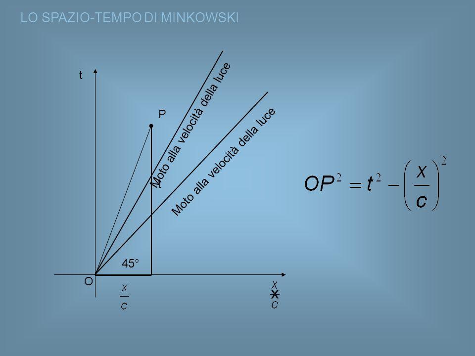 LO SPAZIO-TEMPO DI MINKOWSKI t Moto alla velocità della luce P O t 45° Moto alla velocità della luce x