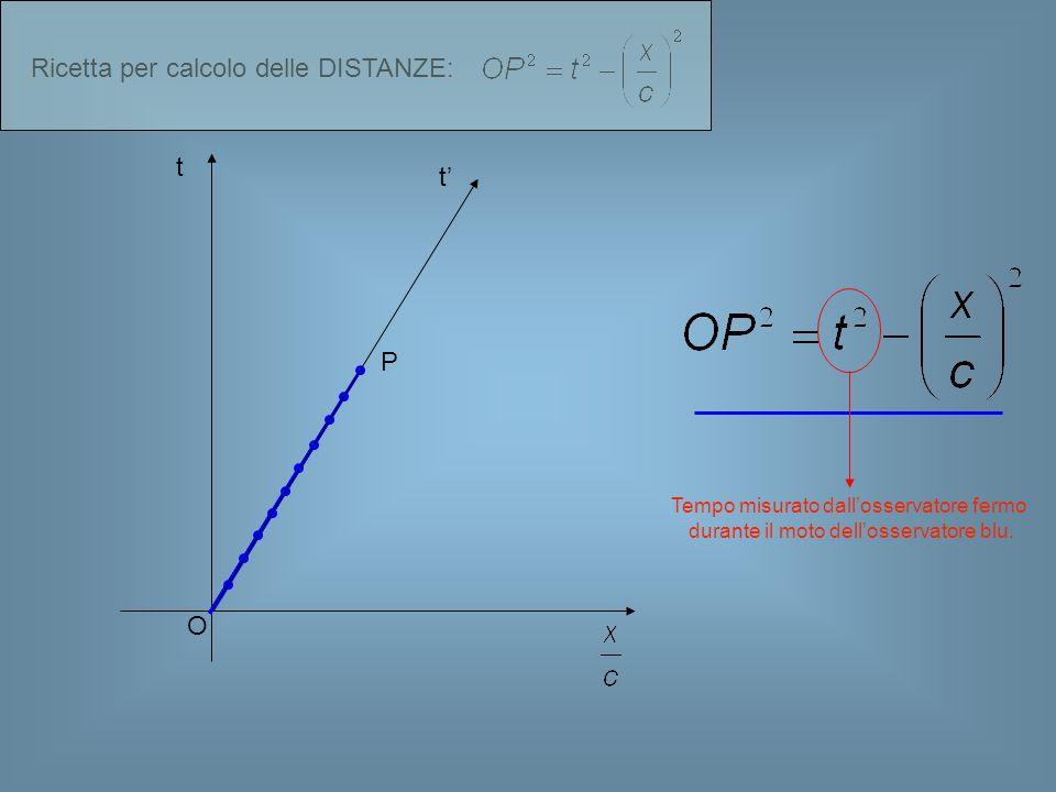 t O P t Tempo misurato dallosservatore fermo durante il moto dellosservatore blu.