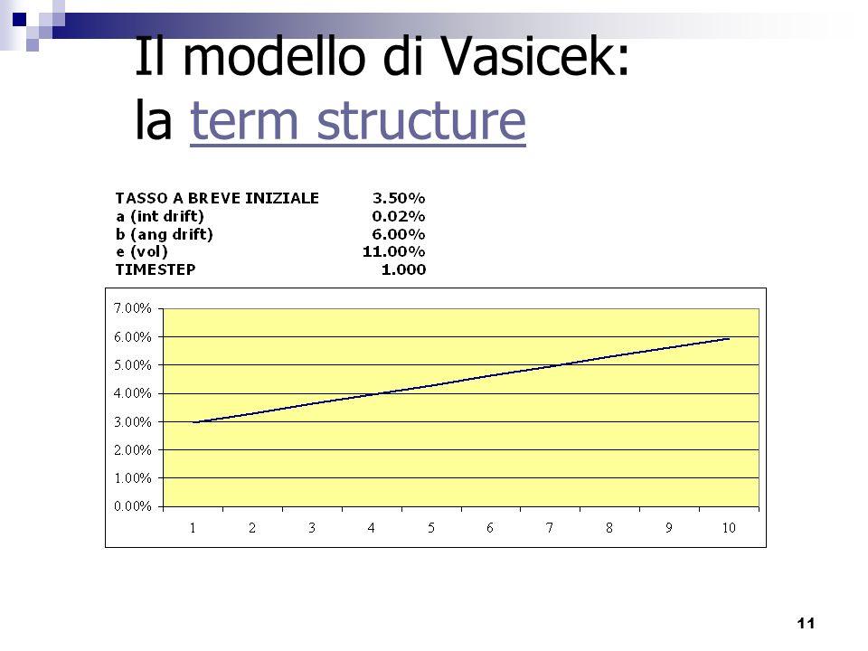 11 Il modello di Vasicek: la term structureterm structure