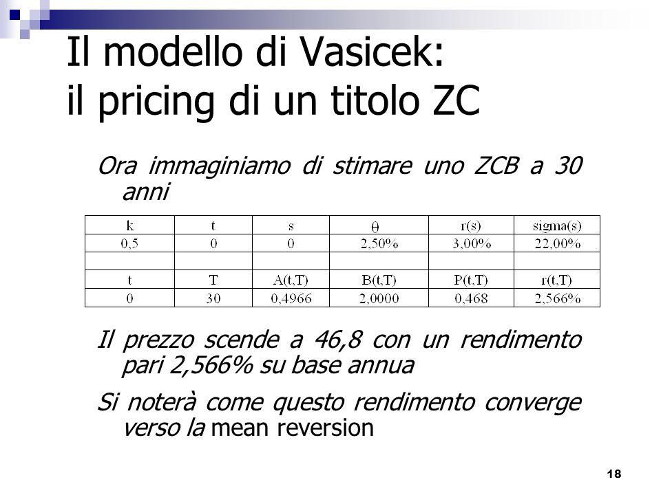 18 Il modello di Vasicek: il pricing di un titolo ZC Ora immaginiamo di stimare uno ZCB a 30 anni Il prezzo scende a 46,8 con un rendimento pari 2,566