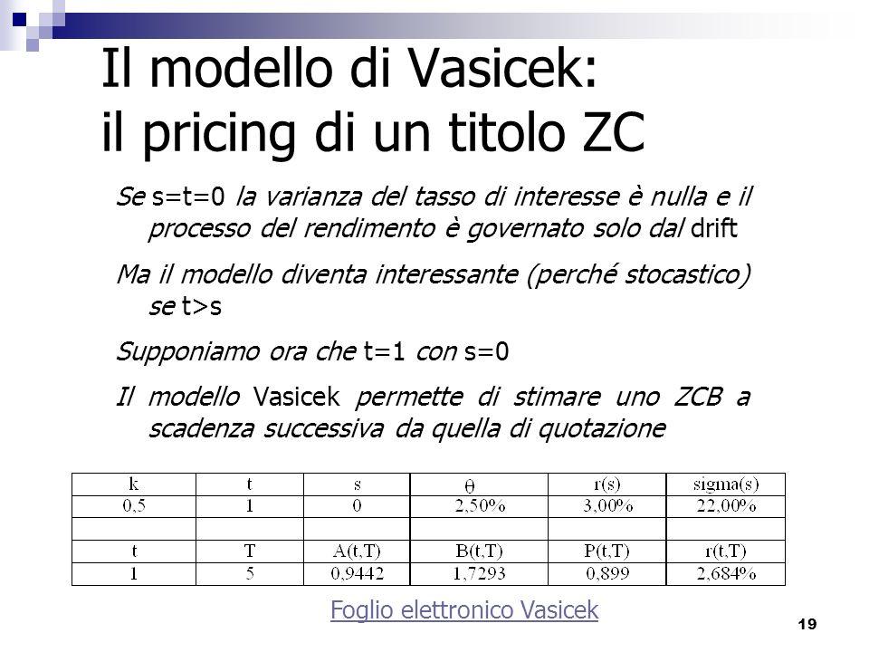 19 Il modello di Vasicek: il pricing di un titolo ZC Se s=t=0 la varianza del tasso di interesse è nulla e il processo del rendimento è governato solo
