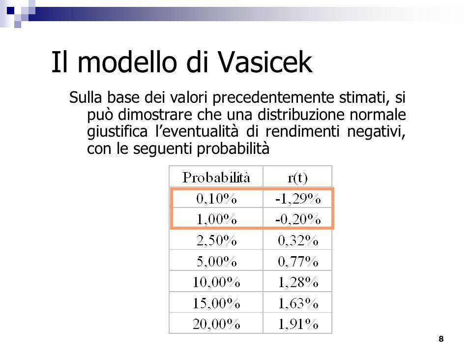 19 Il modello di Vasicek: il pricing di un titolo ZC Se s=t=0 la varianza del tasso di interesse è nulla e il processo del rendimento è governato solo dal drift Ma il modello diventa interessante (perché stocastico) se t>s Supponiamo ora che t=1 con s=0 Il modello Vasicek permette di stimare uno ZCB a scadenza successiva da quella di quotazione Foglio elettronico Vasicek