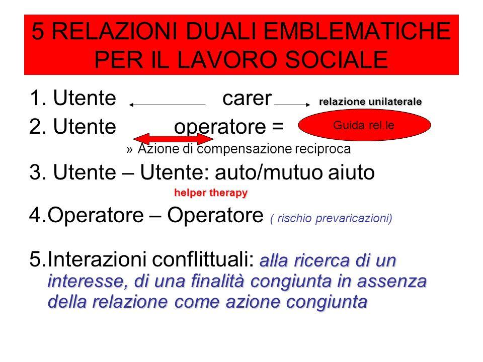 5 RELAZIONI DUALI EMBLEMATICHE PER IL LAVORO SOCIALE relazione unilaterale 1. Utentecarer relazione unilaterale 2. Utenteoperatore = »Azione di compen