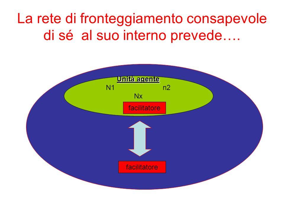 La rete di fronteggiamento consapevole di sé al suo interno prevede…. facilitatore Unità agente N1n2 Nx facilitatore