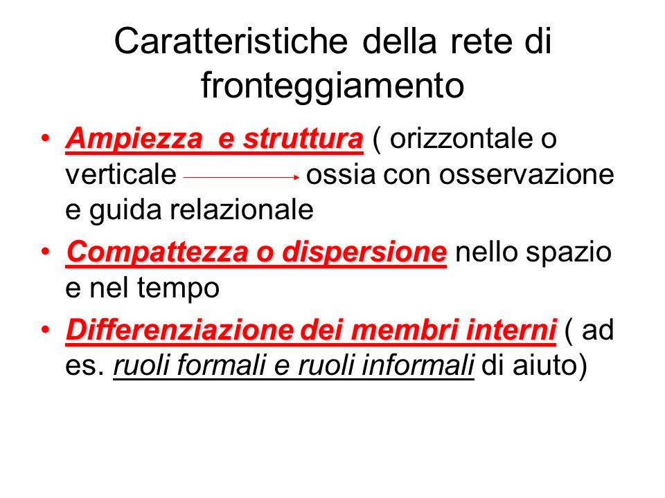 Caratteristiche della rete di fronteggiamento Ampiezza e strutturaAmpiezza e struttura ( orizzontale o verticaleossia con osservazione e guida relazio