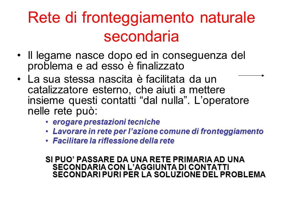 Rete di fronteggiamento naturale secondaria Il legame nasce dopo ed in conseguenza del problema e ad esso è finalizzato La sua stessa nascita è facili