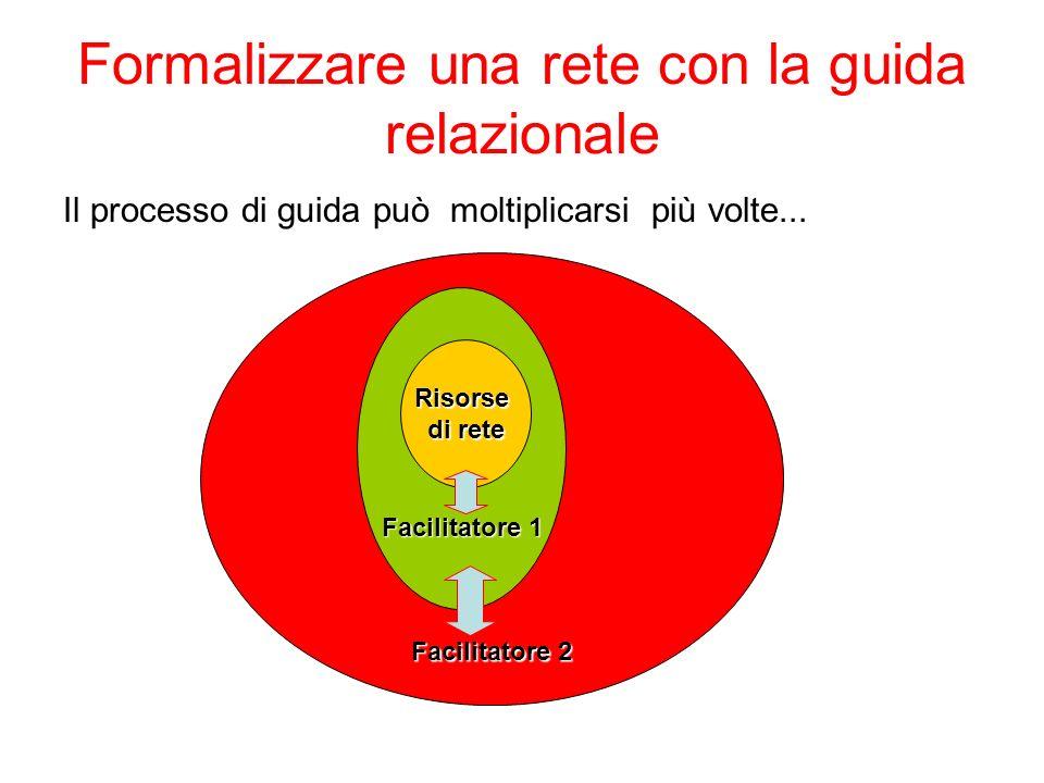 Formalizzare una rete con la guida relazionale Il processo di guida può moltiplicarsi più volte... Facilitatore 2 Facilitatore 1 Risorse di rete