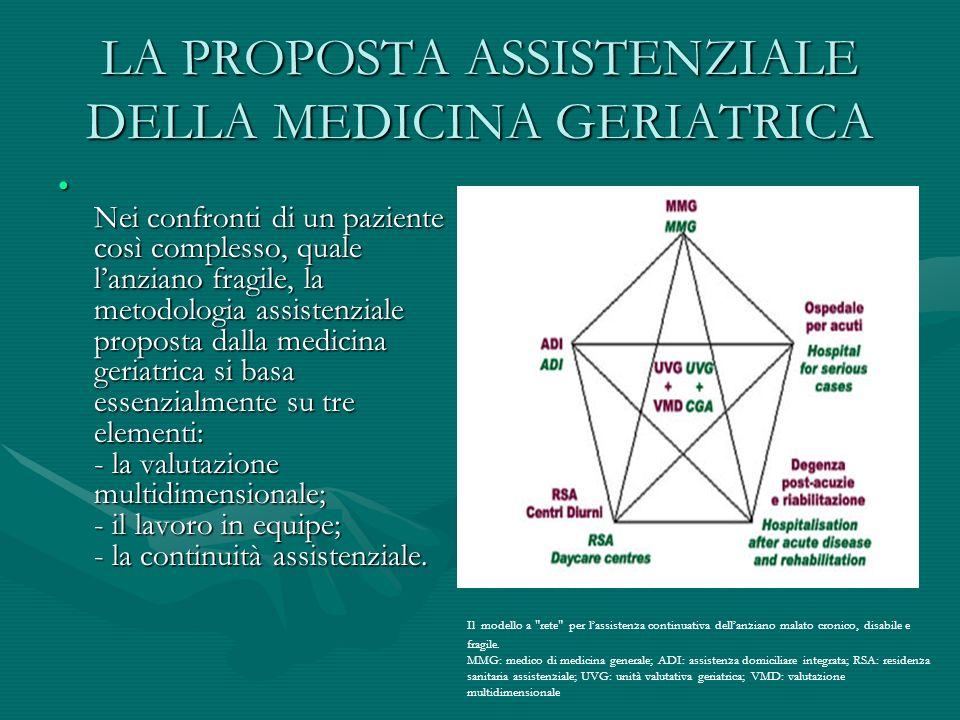 LA PROPOSTA ASSISTENZIALE DELLA MEDICINA GERIATRICA Nei confronti di un paziente così complesso, quale lanziano fragile, la metodologia assistenziale