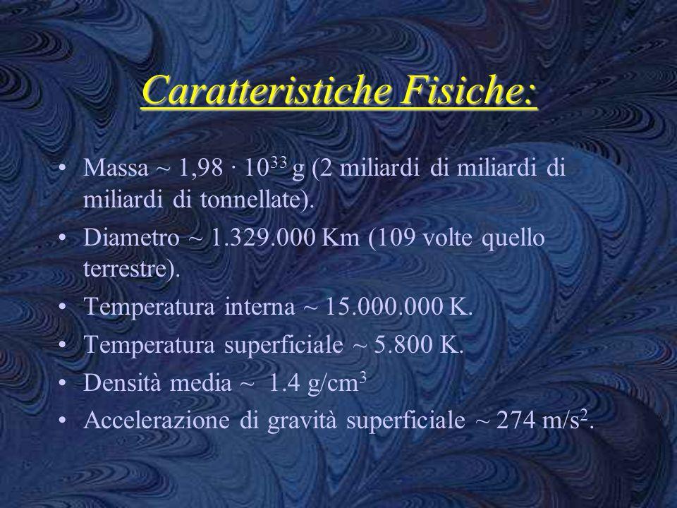 Caratteristiche Fisiche: Massa ~ 1,98 · 10 33 g (2 miliardi di miliardi di miliardi di tonnellate). Diametro ~ 1.329.000 Km (109 volte quello terrestr