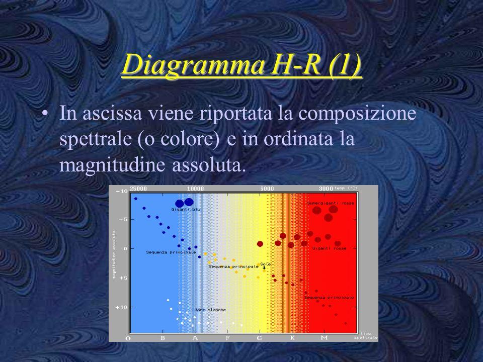 Diagramma H-R (1) In ascissa viene riportata la composizione spettrale (o colore) e in ordinata la magnitudine assoluta.
