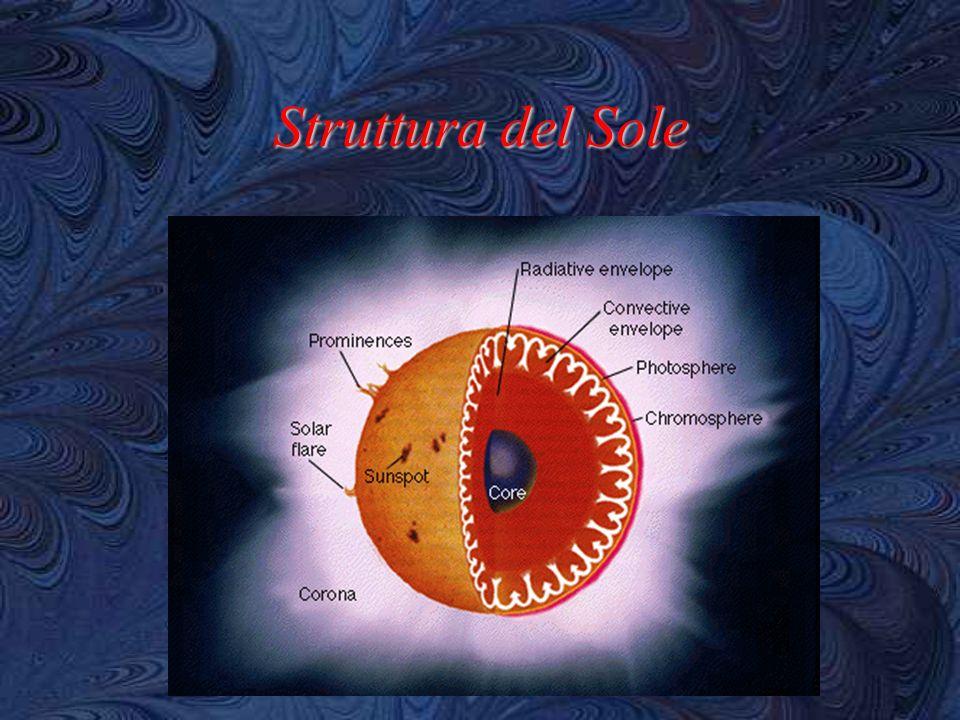 Futuro del Sole E nato il Sole.