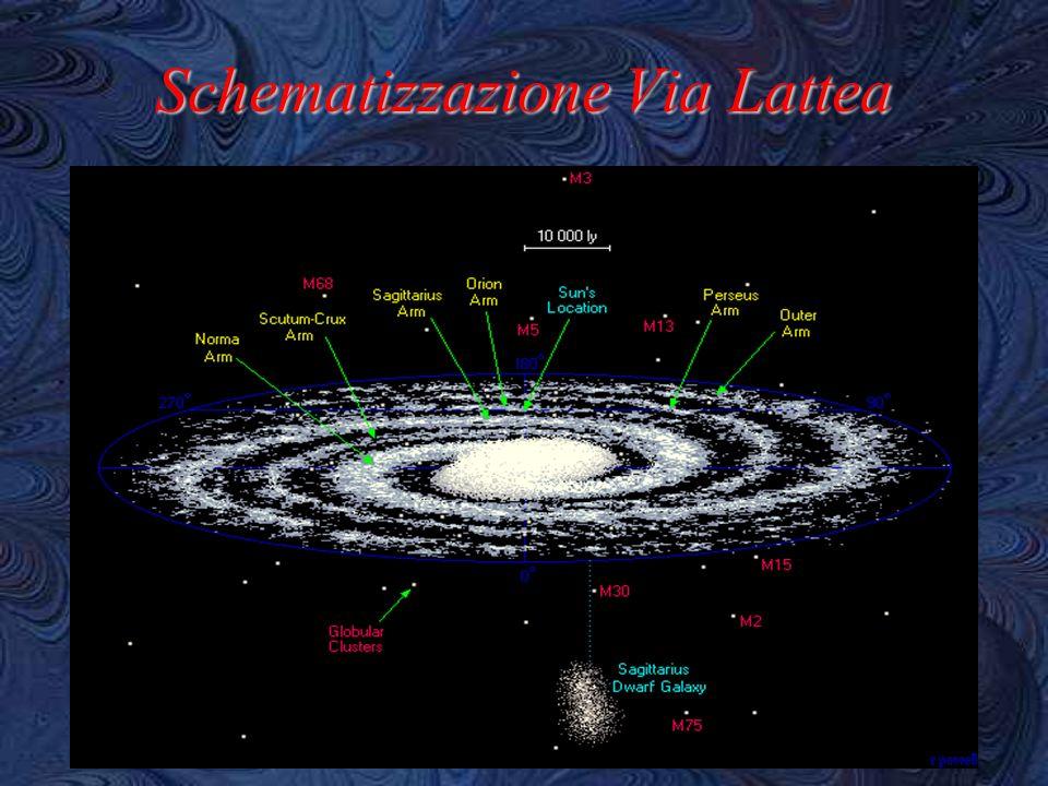 Sezione della Via Lattea