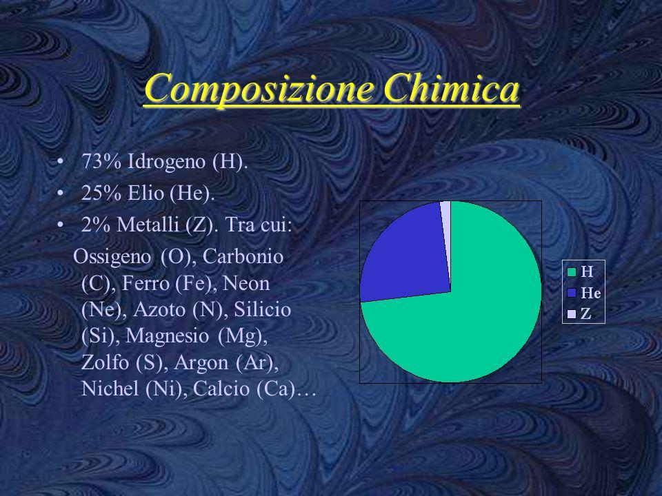 Composizione Chimica 73% Idrogeno (H). 25% Elio (He). 2% Metalli (Z). Tra cui: Ossigeno (O), Carbonio (C), Ferro (Fe), Neon (Ne), Azoto (N), Silicio (