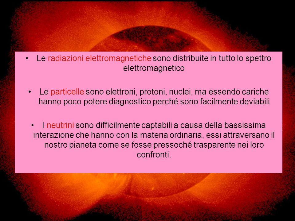 Le radiazioni elettromagnetiche sono distribuite in tutto lo spettro elettromagnetico Le particelle sono elettroni, protoni, nuclei, ma essendo cariche hanno poco potere diagnostico perché sono facilmente deviabili I neutrini sono difficilmente captabili a causa della bassissima interazione che hanno con la materia ordinaria, essi attraversano il nostro pianeta come se fosse pressoché trasparente nei loro confronti.