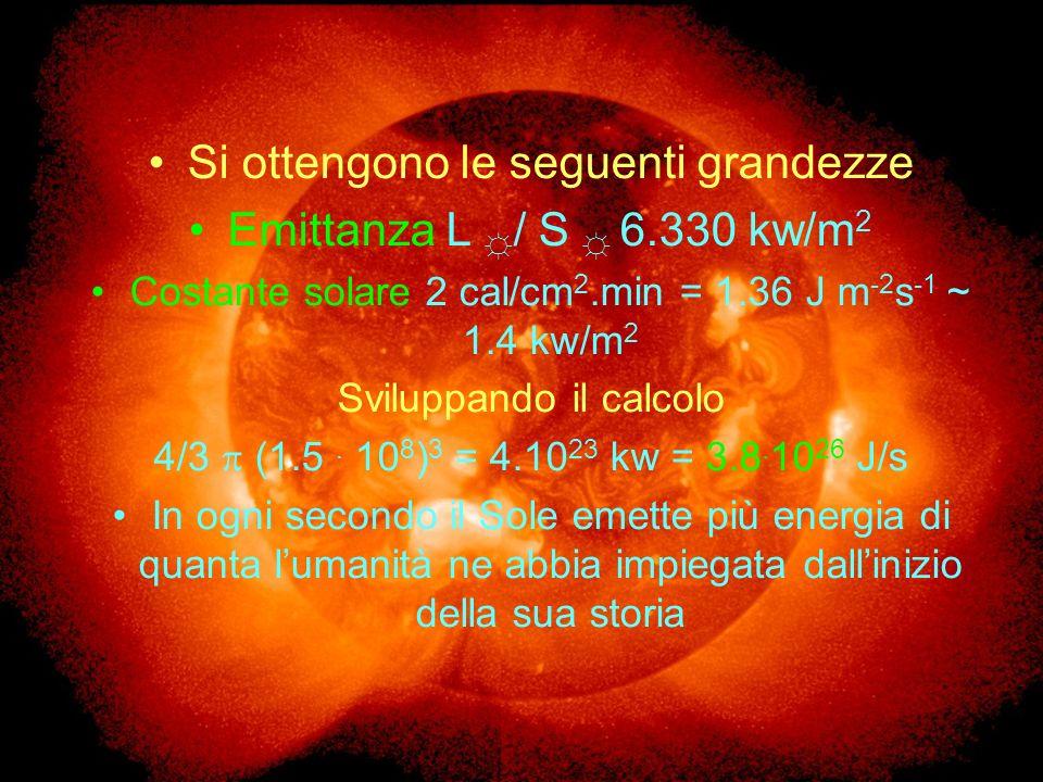 Si ottengono le seguenti grandezze Emittanza L / S 6.330 kw/m 2 Costante solare 2 cal/cm 2.min = 1.36 J m -2 s -1 ~ 1.4 kw/m 2 Sviluppando il calcolo 4/3 (1.5.