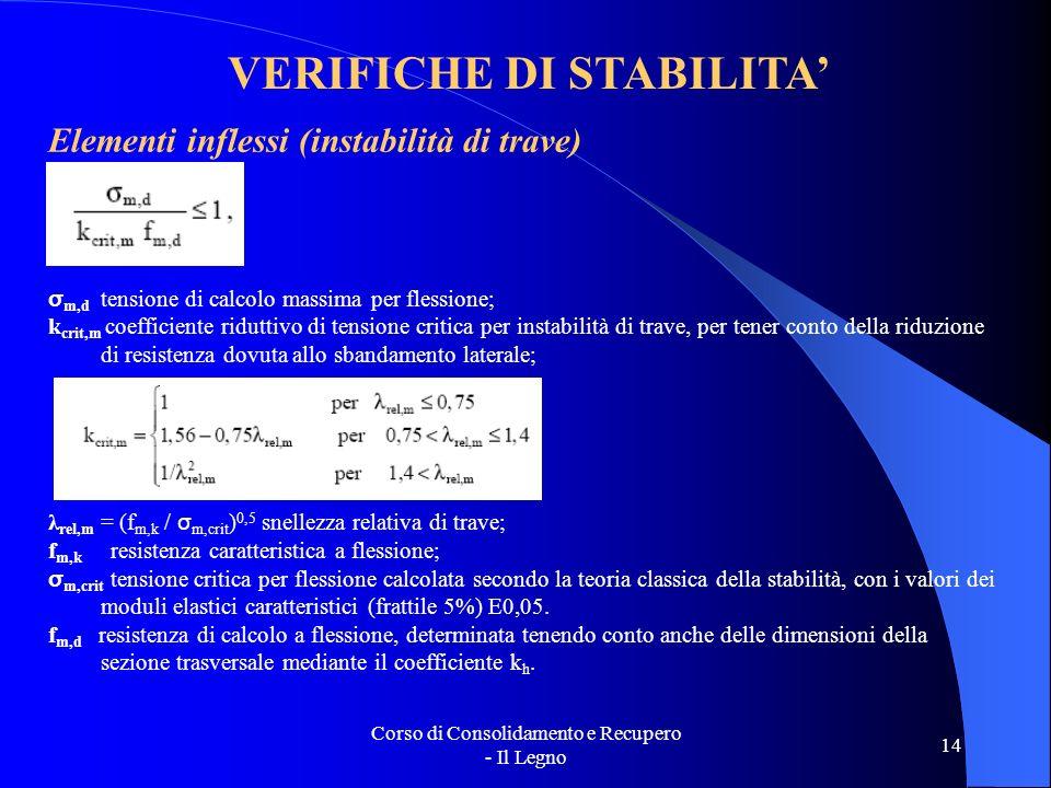Corso di Consolidamento e Recupero - Il Legno 14 VERIFICHE DI STABILITA Elementi inflessi (instabilità di trave) σ m,d tensione di calcolo massima per