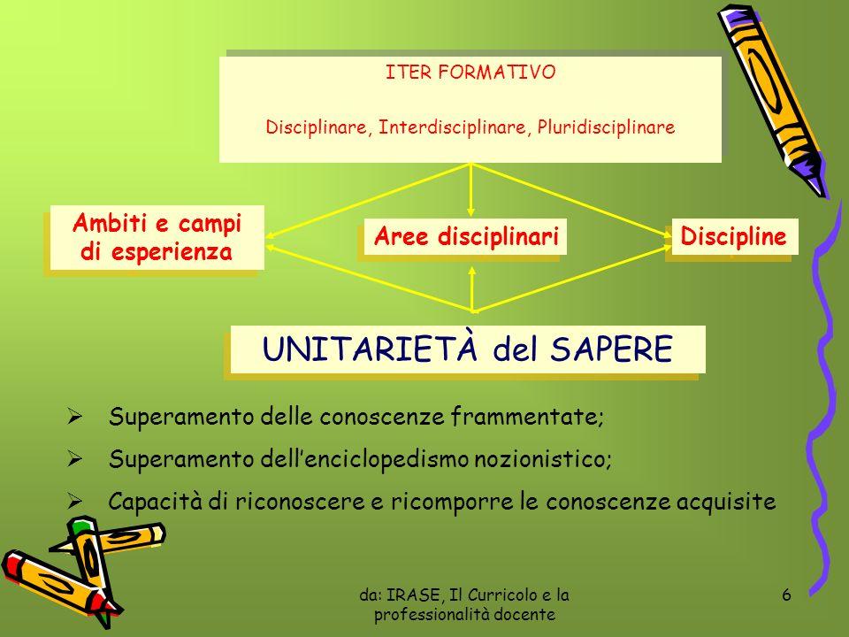 da: IRASE, Il Curricolo e la professionalità docente 6 ITER FORMATIVO Disciplinare, Interdisciplinare, Pluridisciplinare ITER FORMATIVO Disciplinare,