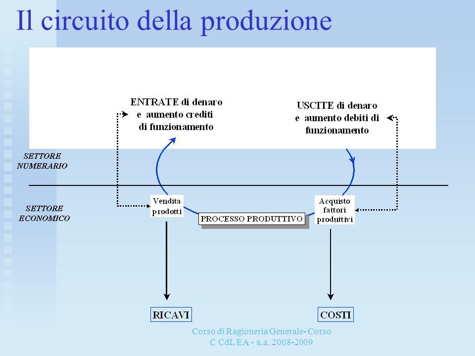 Corso di Ragioneria Generale- Corso C CdL EA - a.a. 2008-2009 Il circuito della produzione