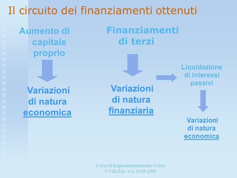 Corso di Ragioneria Generale- Corso C CdL EA - a.a. 2008-2009 Il circuito dei finanziamenti ottenuti Aumento di capitale proprio Finanziamenti di terz