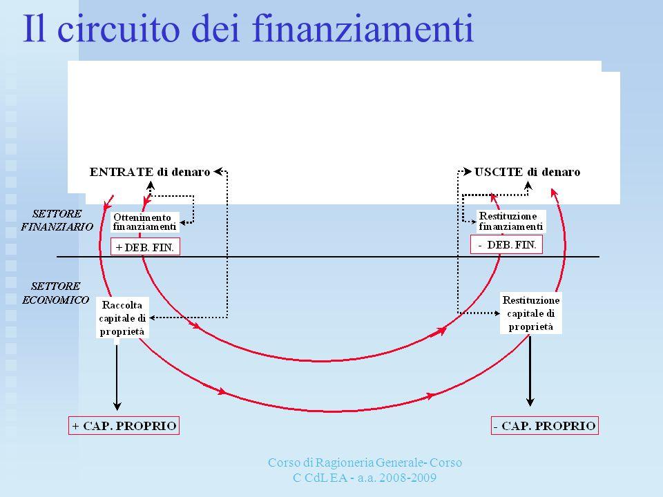 Corso di Ragioneria Generale- Corso C CdL EA - a.a. 2008-2009 Il circuito dei finanziamenti
