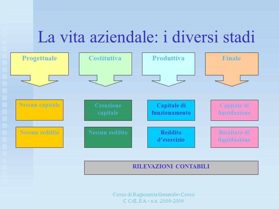 Corso di Ragioneria Generale- Corso C CdL EA - a.a. 2008-2009 La vita aziendale: i diversi stadi ProgettualeCostitutivaProduttivaFinale Nessun capital