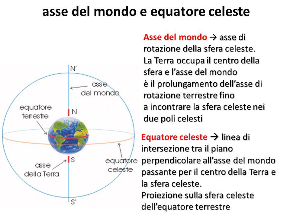 asse del mondo e equatore celeste asse di rotazione della sfera celeste. Asse del mondo asse di rotazione della sfera celeste. La Terra occupa il cent
