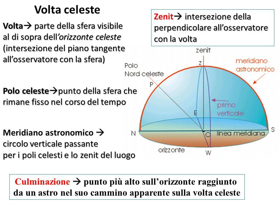 Volta celeste Volta parte della sfera visibile al di sopra dellorizzonte celeste (intersezione del piano tangente allosservatore con la sfera) Polo ce