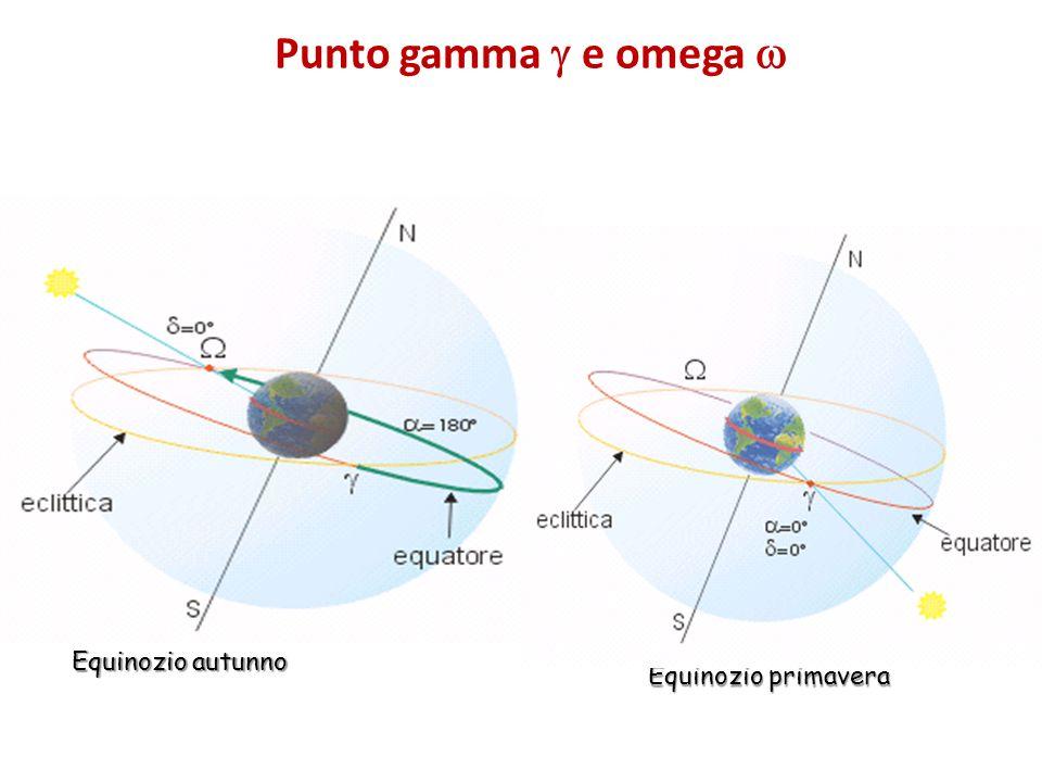 Punto gamma e omega Equinozio autunno Equinozio primavera