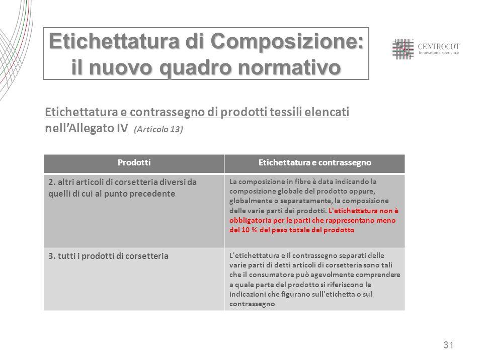 31 Etichettatura di Composizione: il nuovo quadro normativo Etichettatura e contrassegno di prodotti tessili elencati nellAllegato IV (Articolo 13) Pr