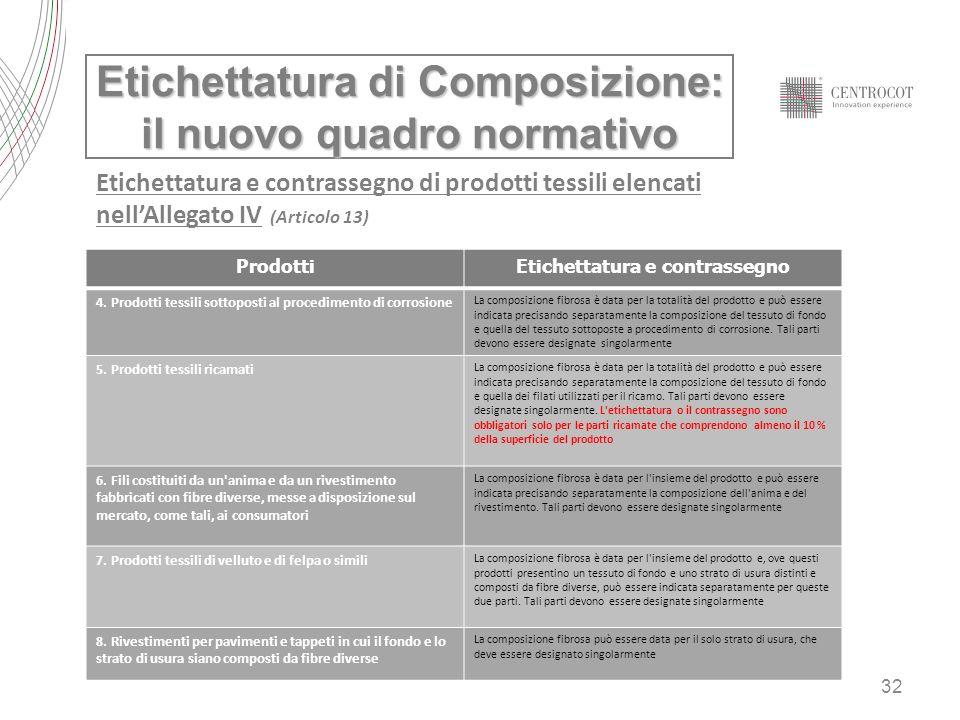 32 Etichettatura di Composizione: il nuovo quadro normativo Etichettatura e contrassegno di prodotti tessili elencati nellAllegato IV (Articolo 13) Pr