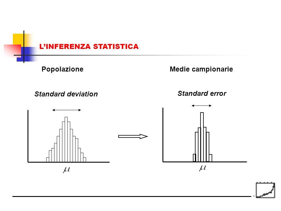 Standard deviation Standard error PopolazioneMedie campionarie LINFERENZA STATISTICA
