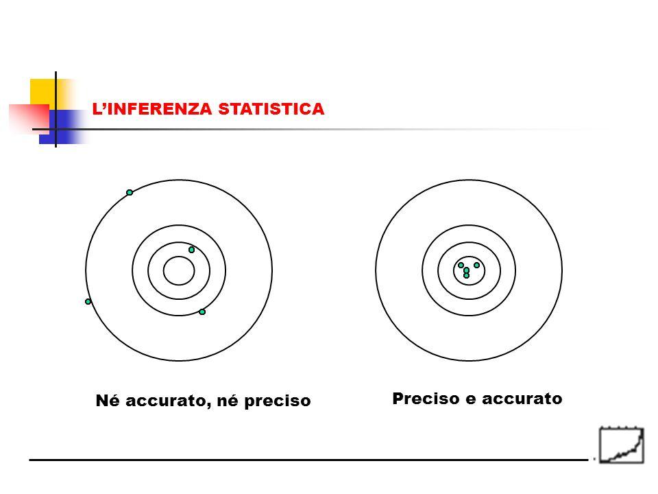 Né accurato, né preciso Preciso e accurato LINFERENZA STATISTICA