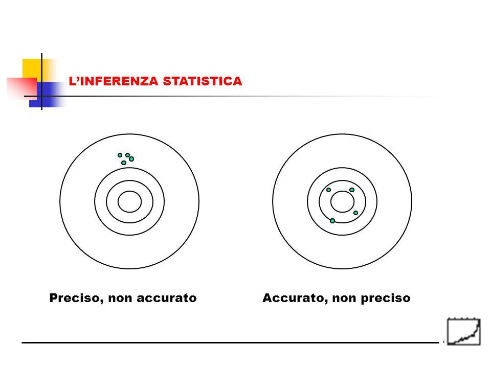 Preciso, non accurato Accurato, non preciso LINFERENZA STATISTICA