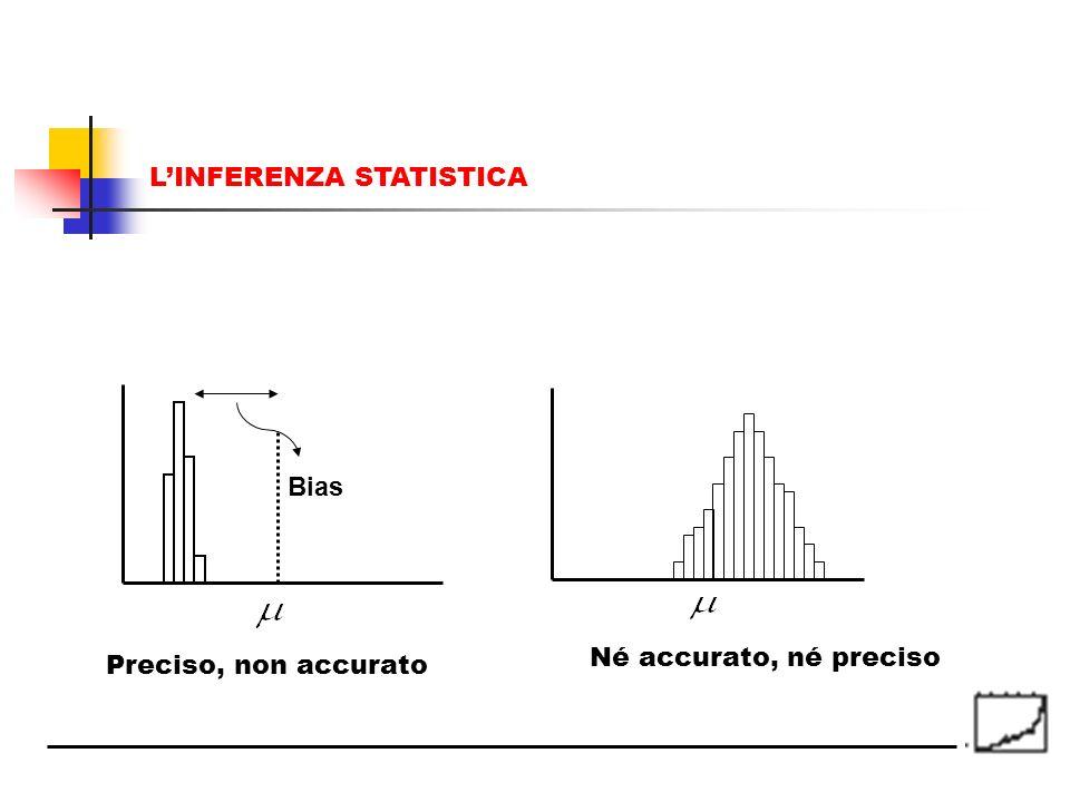 Bias Né accurato, né preciso Preciso, non accurato LINFERENZA STATISTICA
