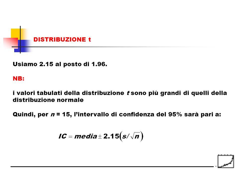 Usiamo 2.15 al posto di 1.96. NB: i valori tabulati della distribuzione t sono più grandi di quelli della distribuzione normale Quindi, per n = 15, li