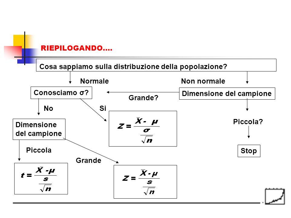 Cosa sappiamo sulla distribuzione della popolazione? NormaleNon normale Conosciamo σ? Dimensione del campione Grande? Piccola? NoSi Dimensione del cam