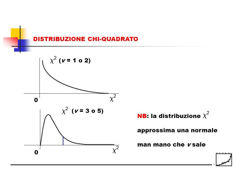 DISTRIBUZIONE CHI-QUADRATO (v = 1 o 2) 0 0 (v = 3 o 5) NB: la distribuzione approssima una normale man mano che v sale