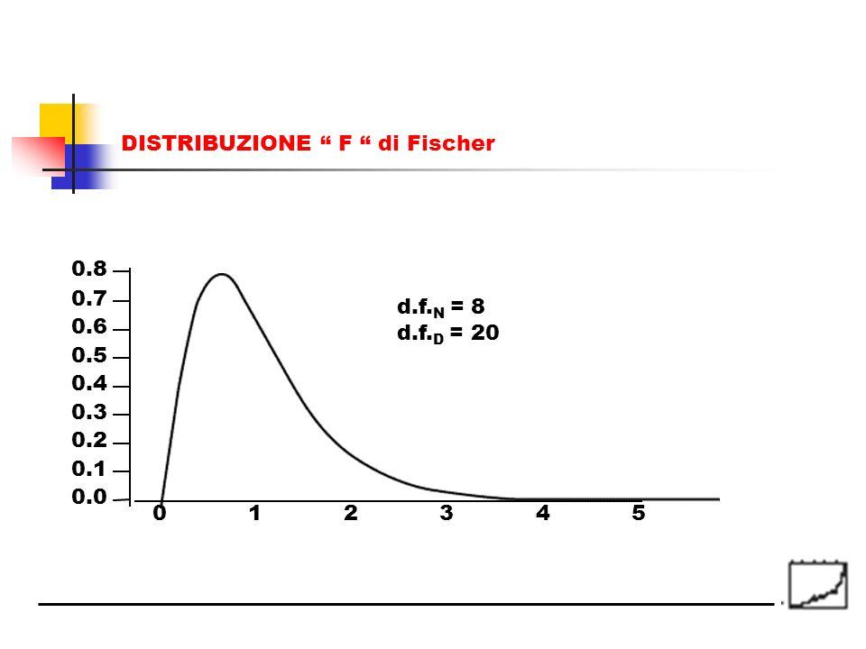 DISTRIBUZIONE F di Fischer 012345 0.0 0.1 0.2 0.3 0.4 0.5 0.6 0.7 0.8 d.f. N = 8 d.f. D = 20
