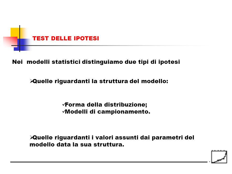 Nei modelli statistici distinguiamo due tipi di ipotesi Quelle riguardanti la struttura del modello: Forma della distribuzione; Modelli di campionamen