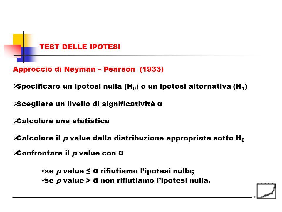 Approccio di Neyman – Pearson (1933) Specificare un ipotesi nulla (H 0 ) e un ipotesi alternativa (H 1 ) Scegliere un livello di significatività α Cal