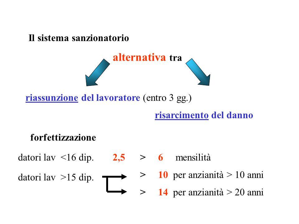 Il sistema sanzionatorio alternativa tra riassunzione del lavoratore (entro 3 gg.) risarcimento del danno forfettizzazione datori lav <16 dip. datori