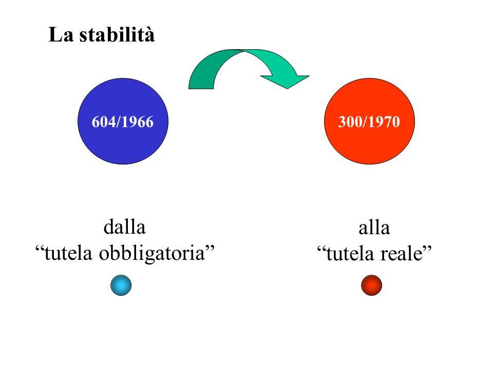 604/1966300/1970 dalla tutela obbligatoria alla tutela reale La stabilità