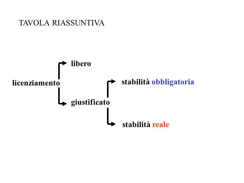 licenziamento libero giustificato stabilità obbligatoria stabilità reale TAVOLA RIASSUNTIVA