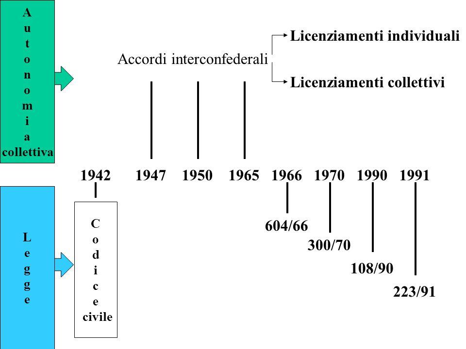 C o d i c e civile A u t o n o m i a collettiva LeggeLegge 1942194719501965 Accordi interconfederali 1966197019901991 604/66 300/70 108/90 223/91 Lice