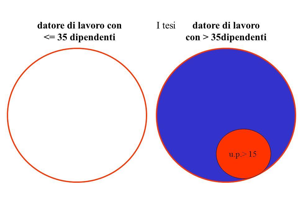 datore di lavoro con <= 35 dipendenti datore di lavoro con > 35dipendenti u.p.> 15 I tesi