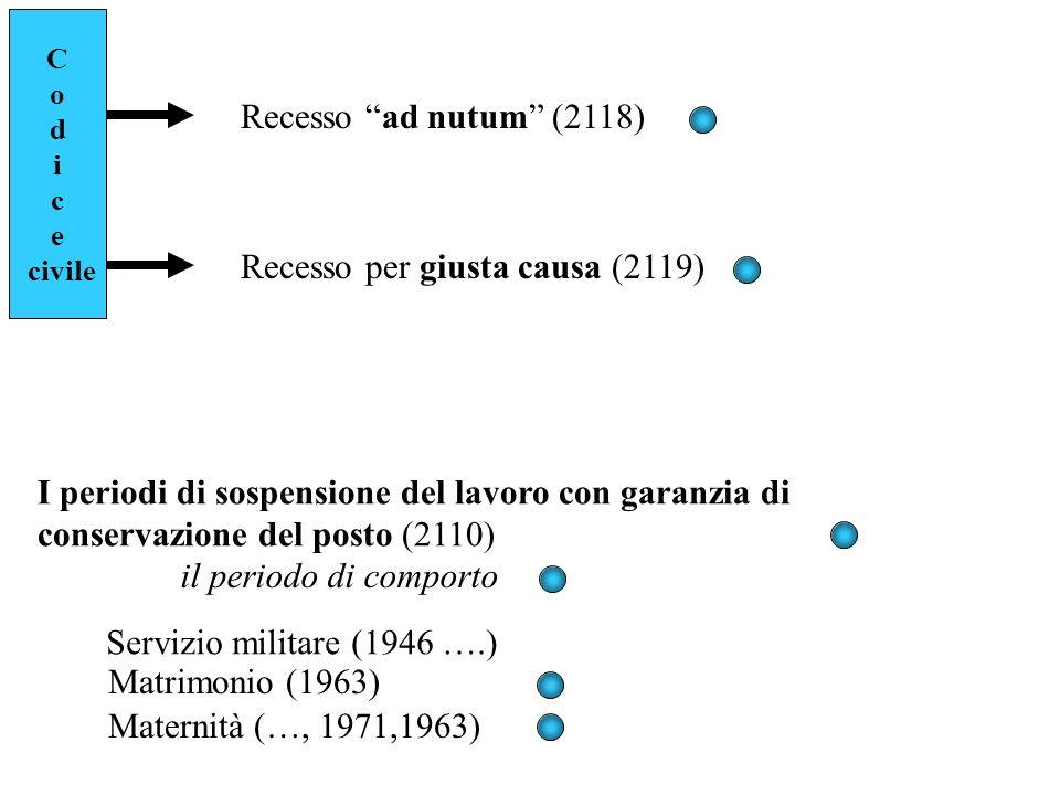C o d i c e civile Recesso ad nutum (2118) Recesso per giusta causa (2119) I periodi di sospensione del lavoro con garanzia di conservazione del posto