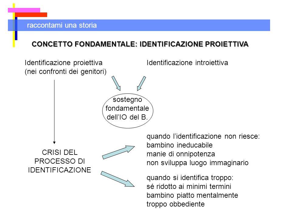 raccontami una storia CONCETTO FONDAMENTALE: IDENTIFICAZIONE PROIETTIVA Identificazione proiettiva (nei confronti dei genitori) Identificazione introi